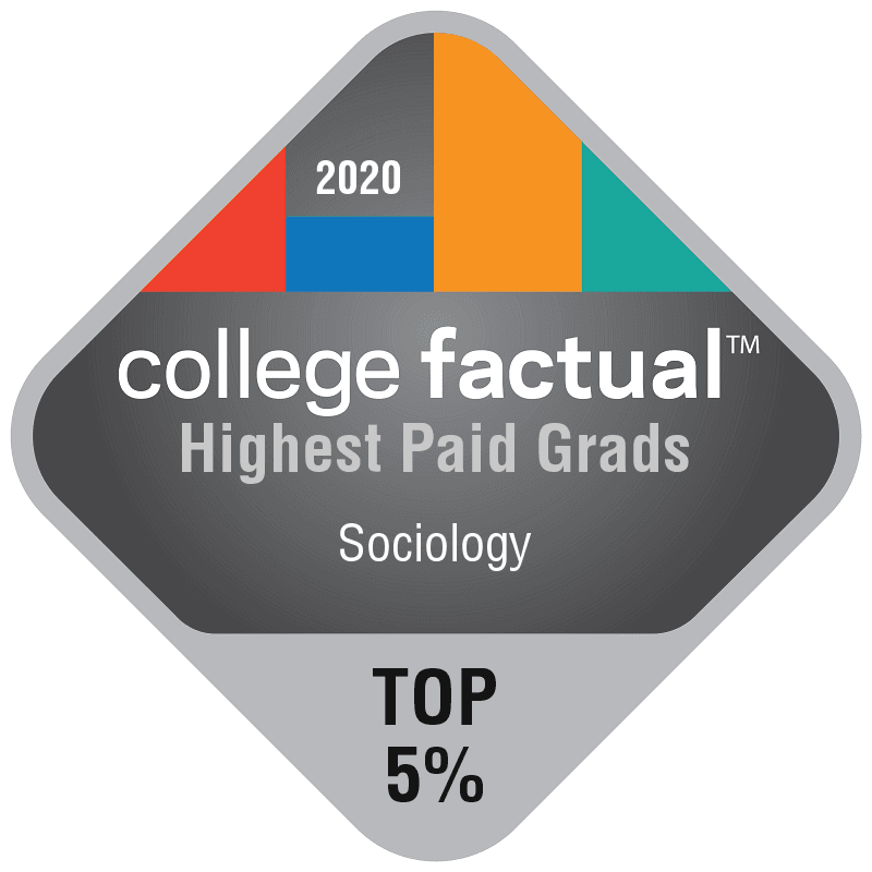 2020 College Factual: Highest Paid Grads in Sociology, Top 5%